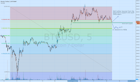 BTCUSD: Short Term Prediction