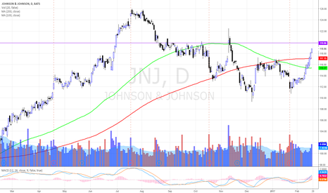 JNJ: $JNJ BREAK OUT 200MA