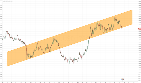 XAUUSD: Hey Gold, what are you going to do??