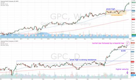 GPC: GPC double gap up