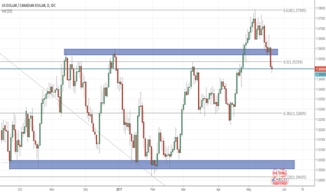 USDCAD: USD/CAD Returns To Consolidation – Chance For Short?