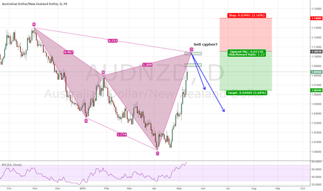 AUDNZD: AUD/NZD Bearish Daily Cypher