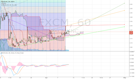 FXCM: Slow but Graceful Recovery ?