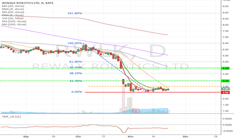 RWLK: RWLK- Possible day trade & swing trade opportunity.