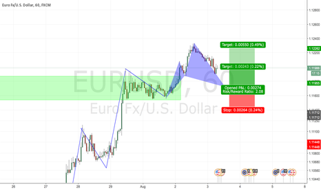 EURUSD: Cypher at structure - TCT opportunity on EURUSD