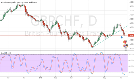 GBPCHF: trend line broken expect more downside