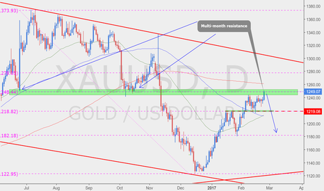 XAUUSD: Strong Resistance (short time?)
