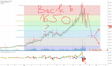 BTCUSD: Back to 1650 or 1000?