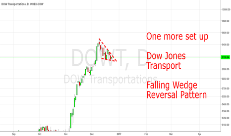 DOWT: DJT: Falling Wedge - Another Set Up