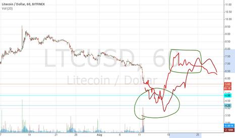 LTCUSD: Litecoin to bottom near $4.5, Rally to $7
