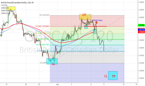 GBPCAD: gbp/cad simple trend following trade