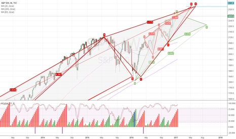 SPX: SP500 _ outlook for coming months _ 2340 (=9 Gann)