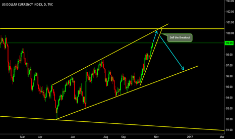 DXY: Quick View of Future Days!