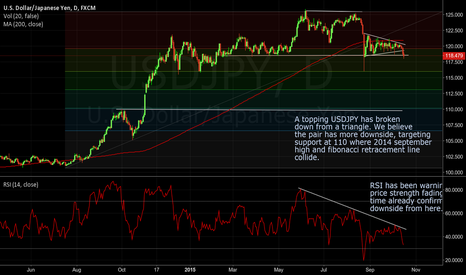 USDJPY: USDJPY going bearish