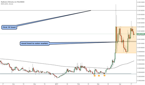 RADSBTC: RADSBTC range price action