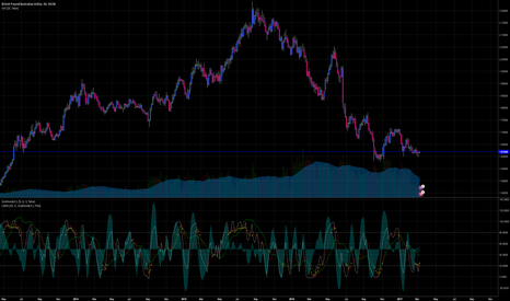 GBPAUD: Seeing current activity in 3d Chart; I can see now why...