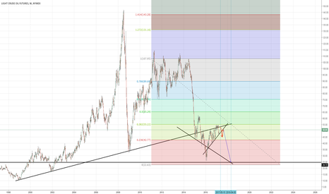 CL1!: Long term view on Crude Oil