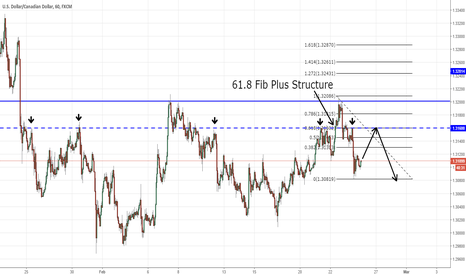 USDCAD: USDCAD Potential 2618 Opportunity