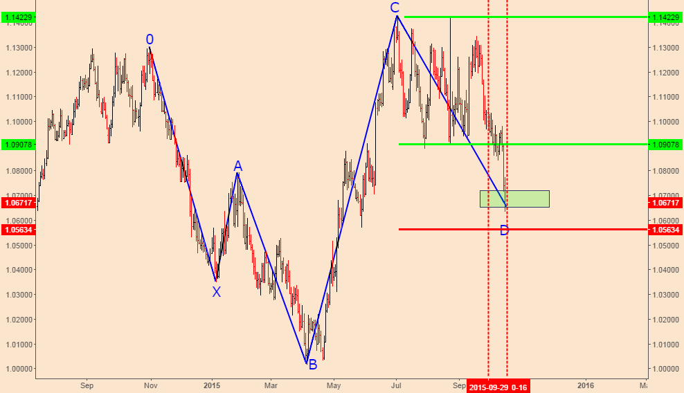 AUDNZD; Back To The Bullish Mode