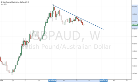 GBPAUD: Double bottom forming