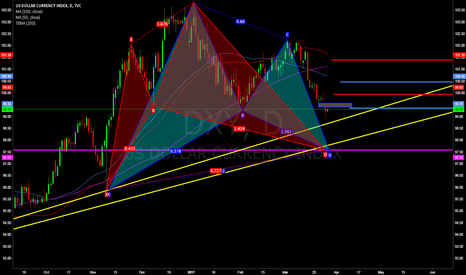 DXY: potential bullish gartley + bullish sypher
