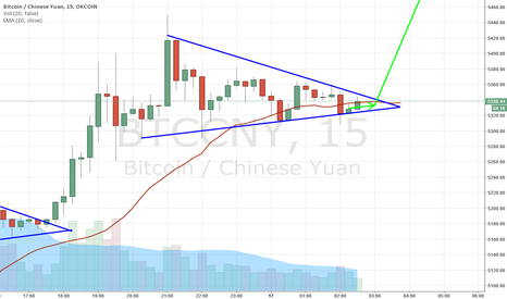 BTCCNY: Bitcoin breakout by 4:00 (UTC)