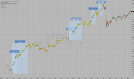 SPX500: Here's what the US stock market CAN DO, reference 1982-1987