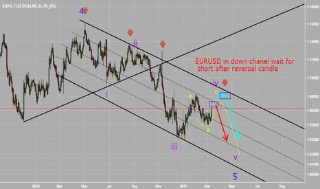 EURUSD: wait for short