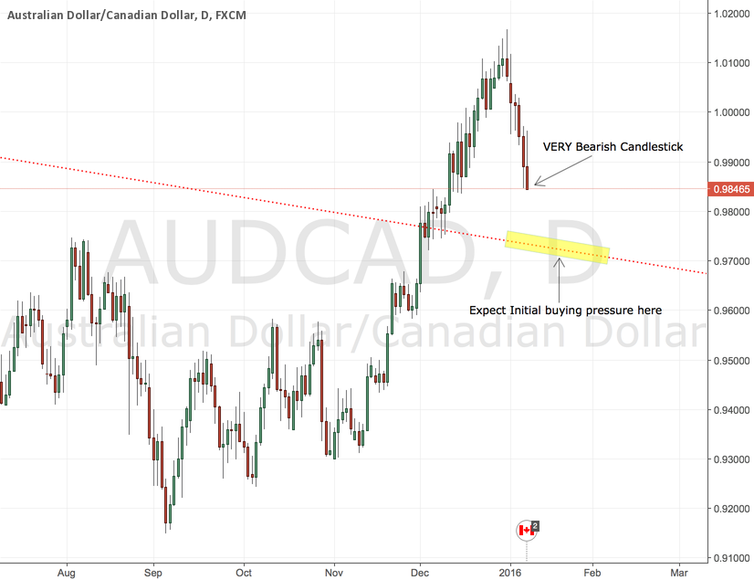 AUDCAD - Near Term Bears Likely
