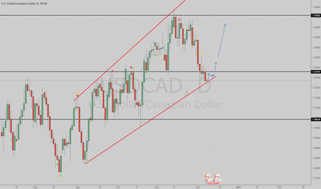 USDCAD: Possible buy