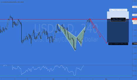 USDCAD: USDCAD - STRESSED OUT BAT BRINGS DOUBLE TOP