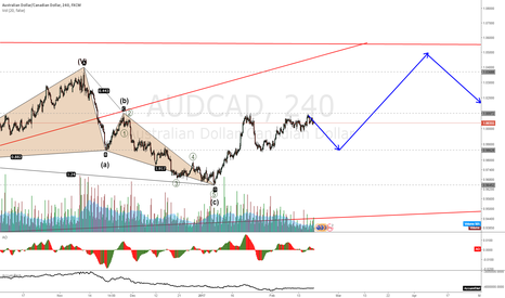 AUDCAD: AUDCAD still expecting a retracement but looking up