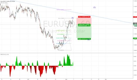 EURUSD: trading the B wave