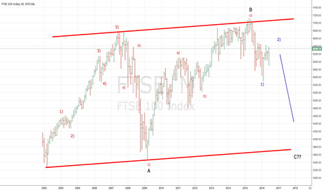 FTSE: Companies set for a bumpy ride?? FTSE Flat Correction