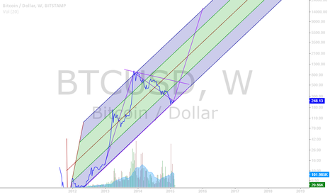 BTCUSD: BTC diamond formation