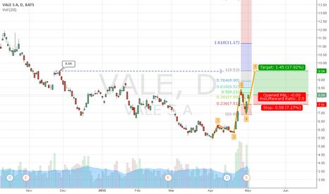 VALE: VALE - ELLIOT WAVE