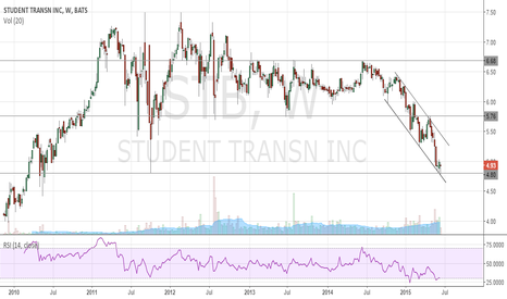 STB: $STB at double support, possible 7-17% gainer