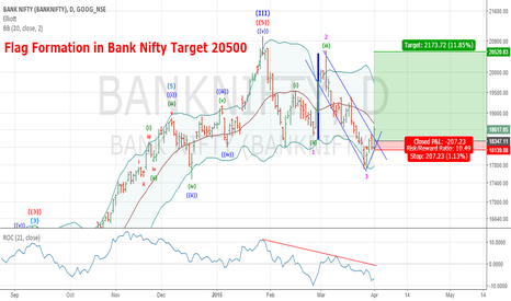 BANKNIFTY: Flag Formation in Bank Nifty