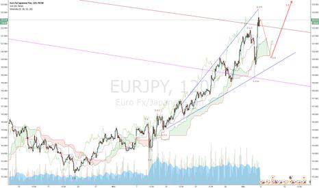 EURJPY: EUR/JPY wave counting (Nikita FX )