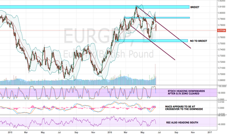 EURGBP: EUR/GBP - WILL UK STAY OR LEAVE?
