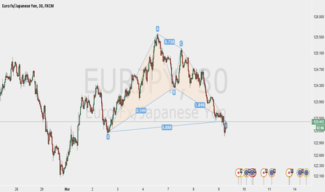 EURJPY: Bull Bat on EURJPY 30 Mins Chart