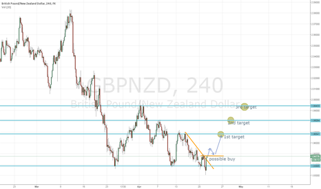 GBPNZD: GBPNZD H4