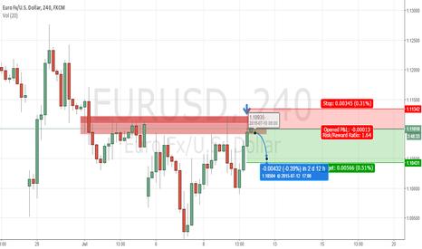 EURUSD: [SHORT] Short term EURUSD Forecast for July 10, 2015