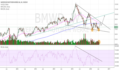 BMW: BMW Double Bottom - Buy Signal