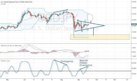 USDJPY: USD/JPY ...  looks like going down