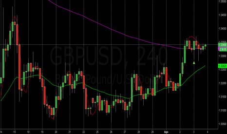 GBPUSD: Largo si Fundamentales Favorecen