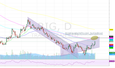 RIG: RIG short presenting itself due to technical factors