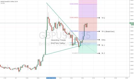 GBPUSD: Bullish Triangle GBPUSD
