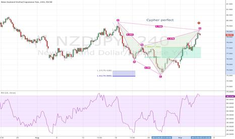 NZDJPY: Cypher Pattern on NZDJPY 240 CHART 9-3-13