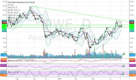 PWE: PWE - Bull flag breakout Friday w/expanding volume.